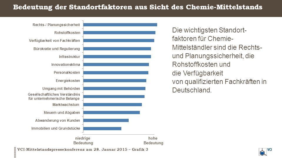 Bedeutung der Standortfaktoren aus Sicht des Chemie-Mittelstands VCI-Mittelstandspressekonferenz am 28. Januar 2015 – Grafik 3 Die wichtigsten Standor