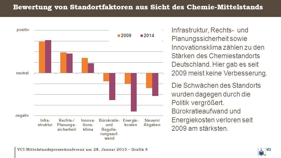Bewertung von Standortfaktoren aus Sicht des Chemie-Mittelstands VCI-Mittelstandspressekonferenz am 28. Januar 2015 – Grafik 4 Infrastruktur, Rechts-
