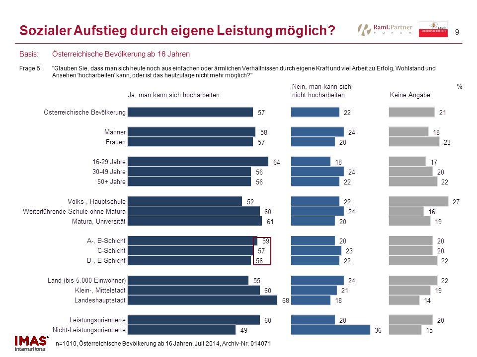 n=1010, Österreichische Bevölkerung ab 16 Jahren, Juli 2014, Archiv-Nr. 014071 9 Sozialer Aufstieg durch eigene Leistung möglich? Frage 5: