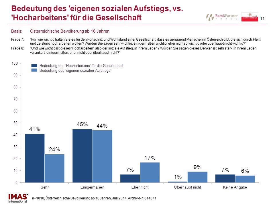 n=1010, Österreichische Bevölkerung ab 16 Jahren, Juli 2014, Archiv-Nr. 014071 11 Bedeutung des 'eigenen sozialen Aufstiegs' vs. 'Hocharbeitens' für d