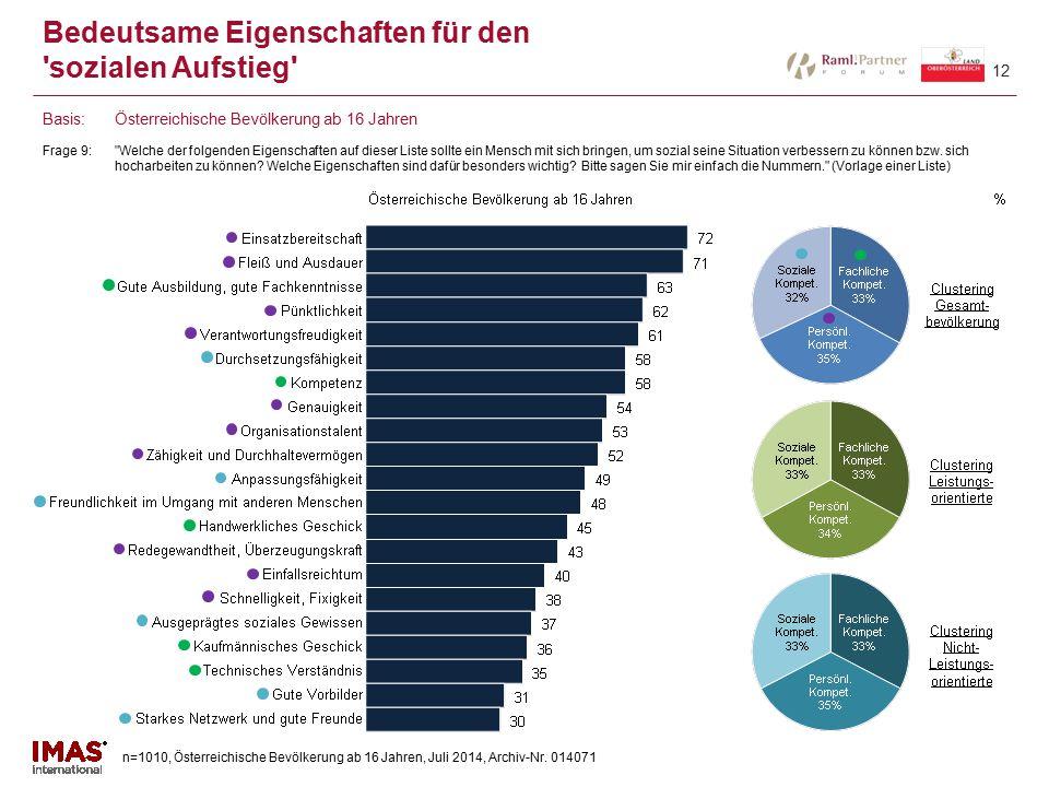 n=1010, Österreichische Bevölkerung ab 16 Jahren, Juli 2014, Archiv-Nr. 014071 12 Bedeutsame Eigenschaften für den 'sozialen Aufstieg' Frage 9: