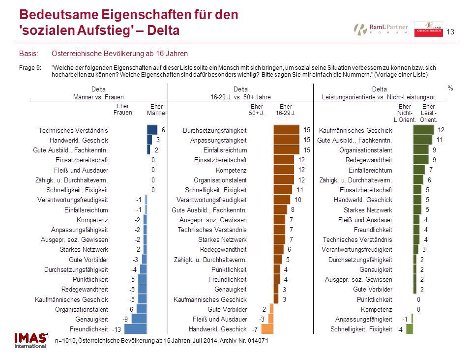 n=1010, Österreichische Bevölkerung ab 16 Jahren, Juli 2014, Archiv-Nr. 014071 13 Bedeutsame Eigenschaften für den 'sozialen Aufstieg' – Delta Frage 9