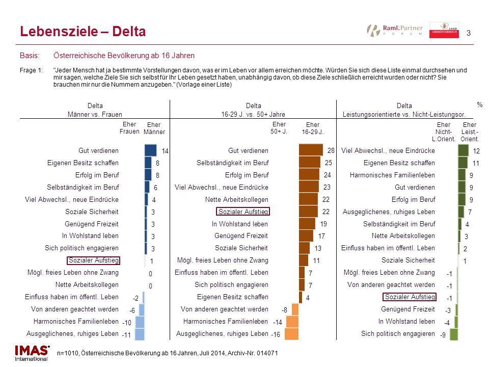 n=1010, Österreichische Bevölkerung ab 16 Jahren, Juli 2014, Archiv-Nr. 014071 3 Lebensziele – Delta Frage 1: