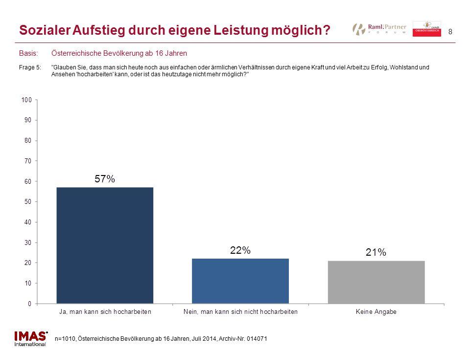n=1010, Österreichische Bevölkerung ab 16 Jahren, Juli 2014, Archiv-Nr. 014071 8 Sozialer Aufstieg durch eigene Leistung möglich? Frage 5: