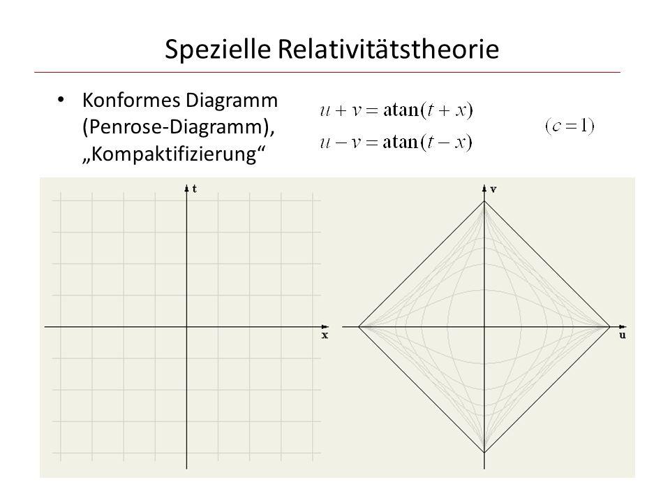 """Spezielle Relativitätstheorie Konformes Diagramm (Penrose-Diagramm), """"Kompaktifizierung"""
