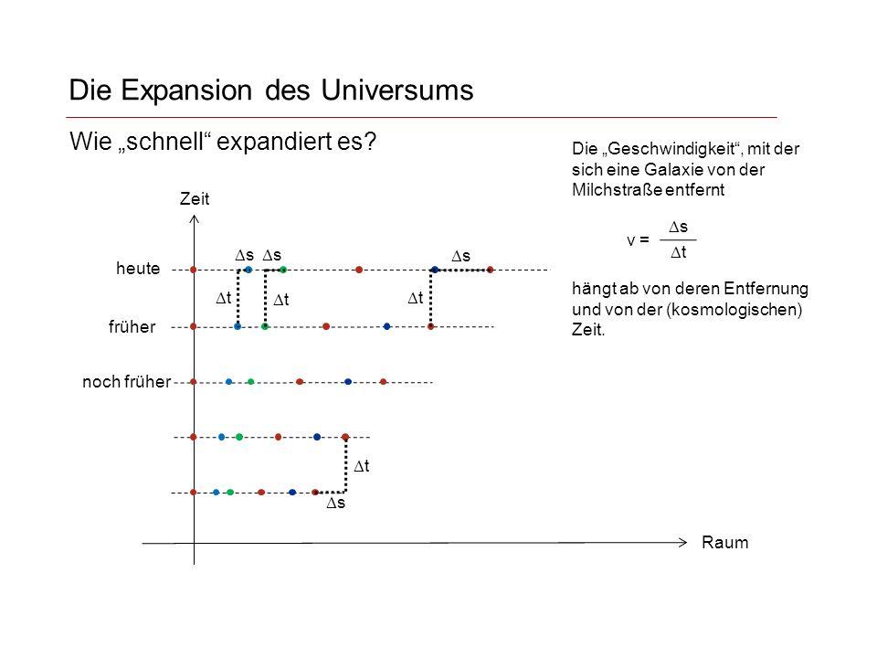 """Die Expansion des Universums Zeit Raum heute früher noch früher v = Wie """"schnell expandiert es."""