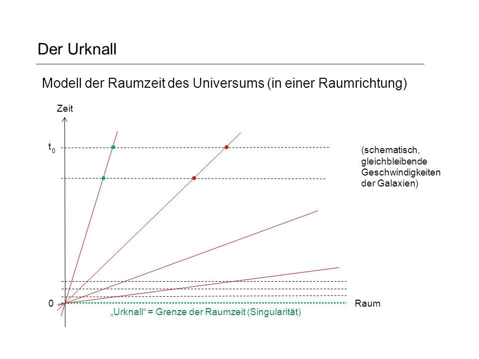 """Der Urknall Zeit t 0 0 """"Urknall = Grenze der Raumzeit (Singularität) Raum Modell der Raumzeit des Universums (in einer Raumrichtung) (schematisch, gleichbleibende Geschwindigkeiten der Galaxien)"""