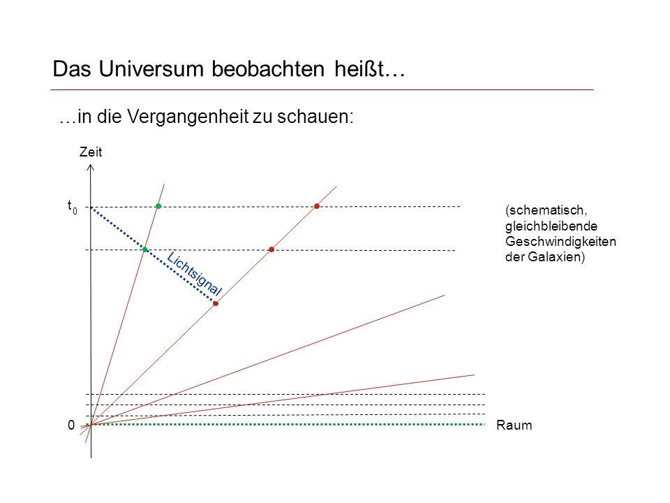 Das Universum beobachten heißt… Zeit t 0 0 …in die Vergangenheit zu schauen: Lichtsignal Raum (schematisch, gleichbleibende Geschwindigkeiten der Galaxien)