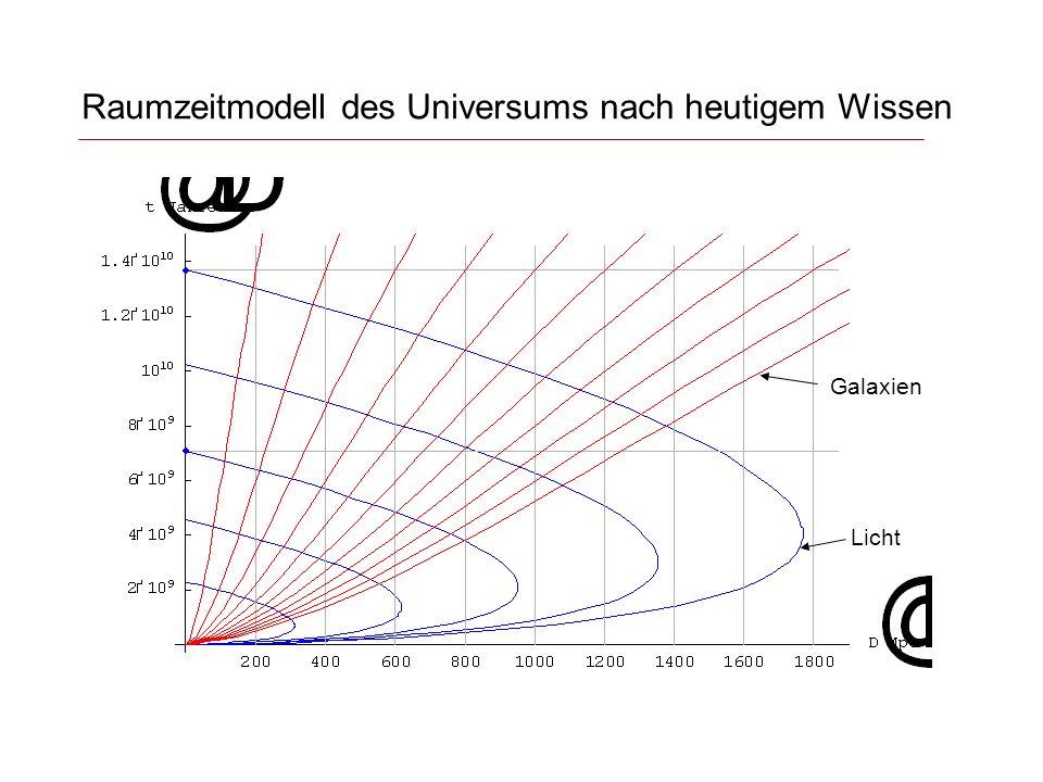 Raumzeitmodell des Universums nach heutigem Wissen Licht Galaxien