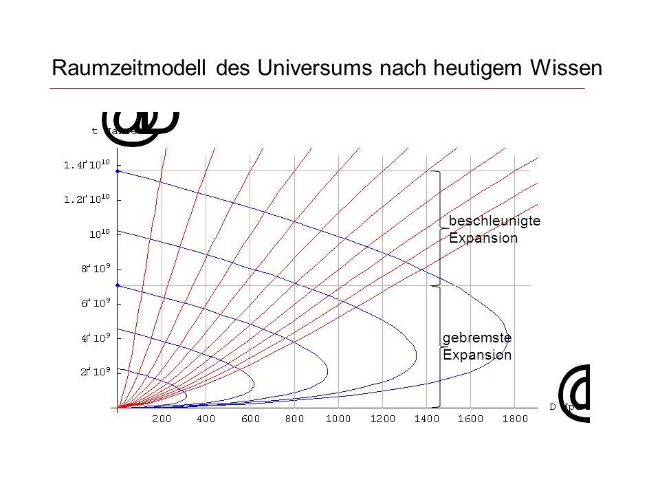 Raumzeitmodell des Universums nach heutigem Wissen gebremste Expansion beschleunigte Expansion