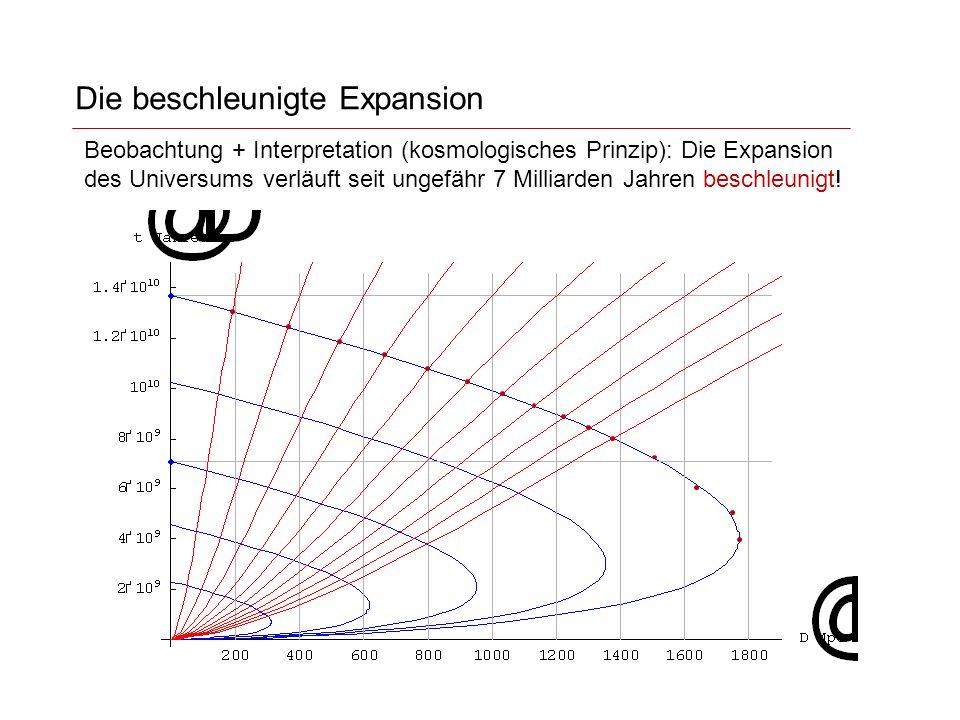Die beschleunigte Expansion Beobachtung + Interpretation (kosmologisches Prinzip): Die Expansion des Universums verläuft seit ungefähr 7 Milliarden Jahren beschleunigt!