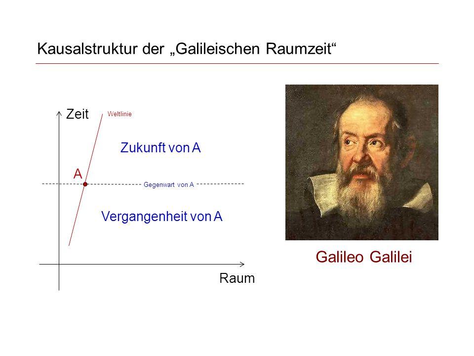 Kausalstruktur der (speziell-relativistischen) Raumzeit Zeit Raum A Zukunft von A Vergangenheit von A Weltlinie Gegenwart von A Lichtkegel (Weltlinien von Licht)