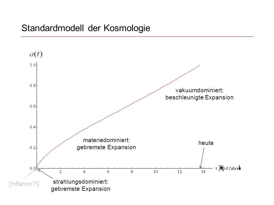 Standardmodell der Kosmologie materiedominiert: gebremste Expansion vakuumdominiert: beschleunigte Expansion strahlungsdominiert: gebremste Expansion [Inflation?!] heute