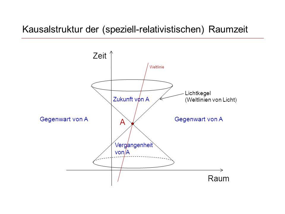 Raumzeitmodell des Universums nach heutigem Wissen Licht Galaxien (bis heute) beobachtbares Universum (bis heute) unbeobachtbares Universum