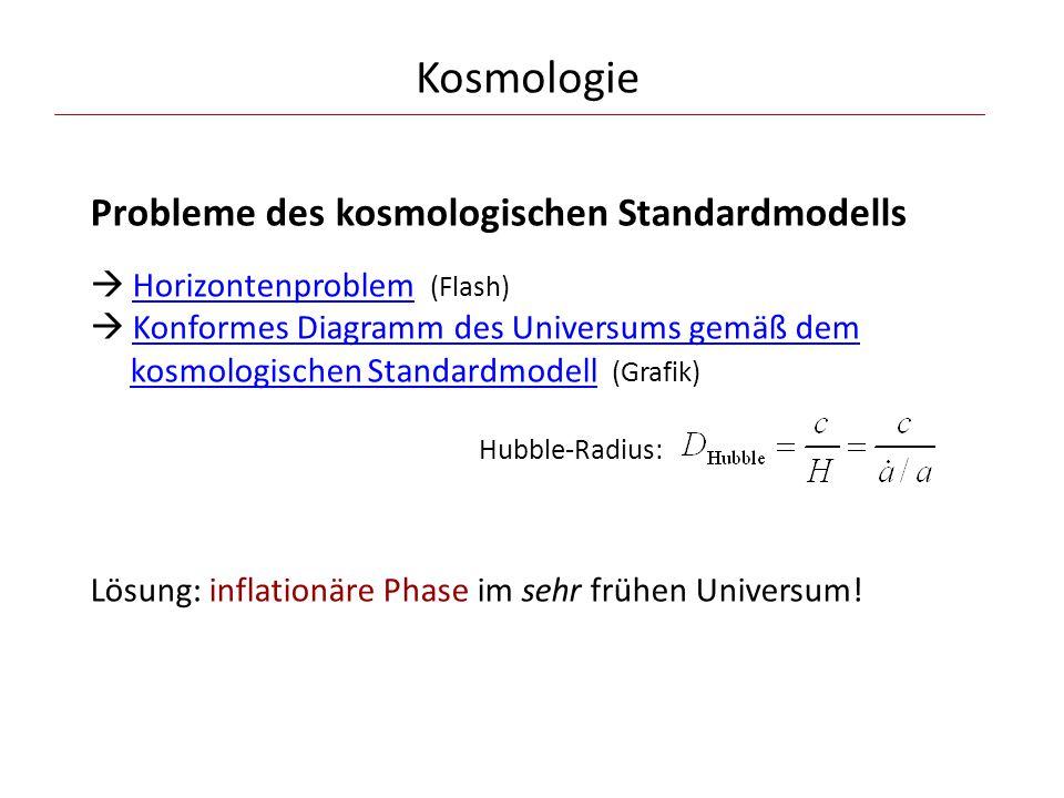 Kosmologie Probleme des kosmologischen Standardmodells  Horizontenproblem (Flash)  Konformes Diagramm des Universums gemäß dem kosmologischen Standardmodell (Grafik) Lösung: inflationäre Phase im sehr frühen Universum!HorizontenproblemKonformes Diagramm des Universums gemäß demkosmologischen Standardmodell Hubble-Radius: