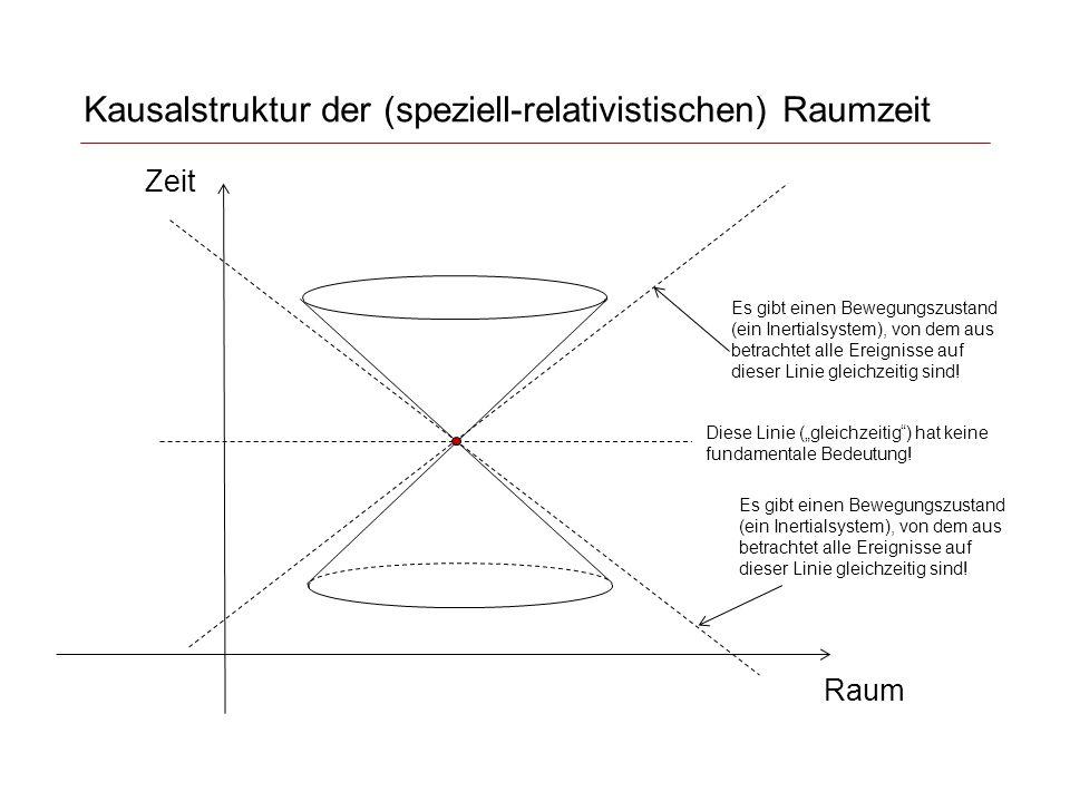 Kausalstruktur der (speziell-relativistischen) Raumzeit Es gibt einen Bewegungszustand (ein Inertialsystem), von dem aus betrachtet alle Ereignisse auf dieser Linie gleichzeitig sind.