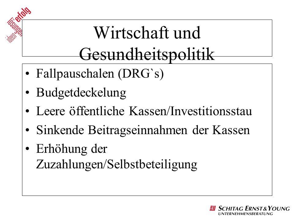 Wirtschaft und Gesundheitspolitik Fallpauschalen (DRG`s) Budgetdeckelung Leere öffentliche Kassen/Investitionsstau Sinkende Beitragseinnahmen der Kass
