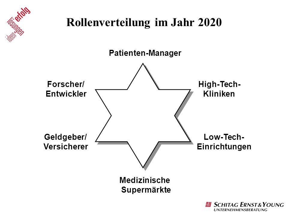 Patienten-Manager Rollenverteilung im Jahr 2020 High-Tech- Kliniken Low-Tech- Einrichtungen Medizinische Supermärkte Forscher/ Entwickler Geldgeber/ V