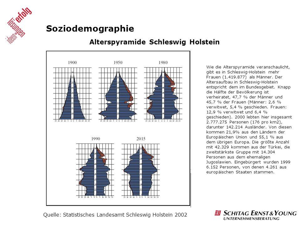Soziodemographie Wie die Alterspyramide veranschaulicht, gibt es in Schleswig-Holstein mehr Frauen (1.419.877) als Männer. Der Altersaufbau in Schlesw