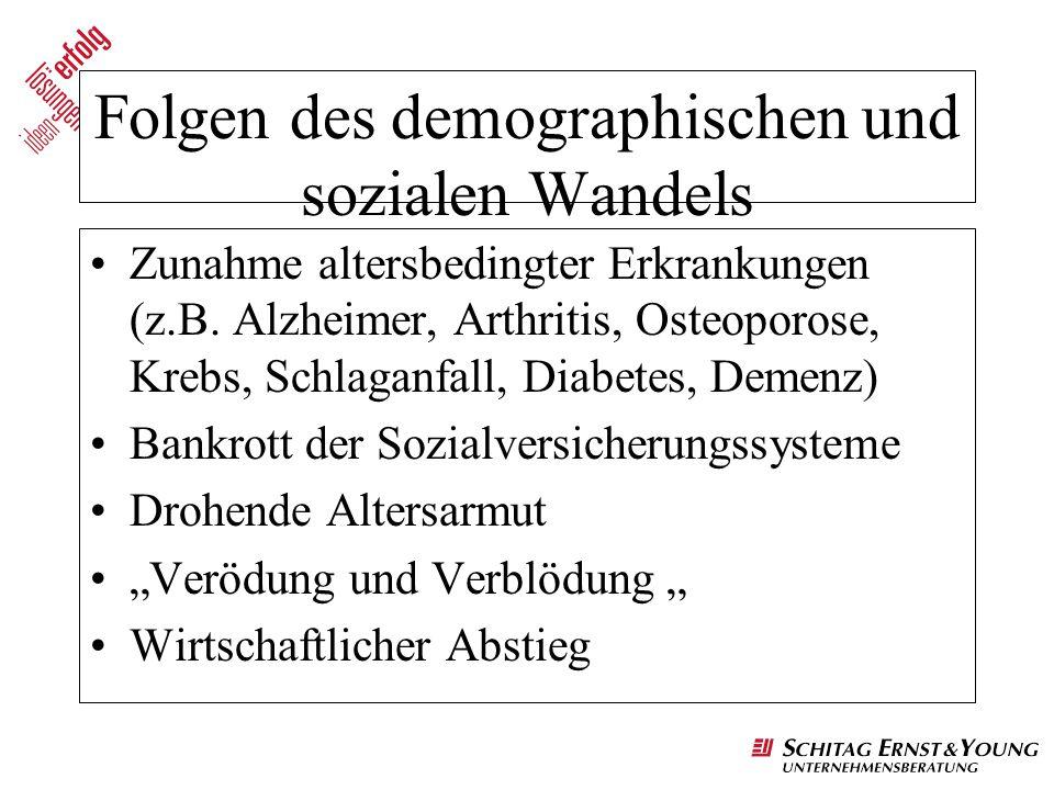 Folgen des demographischen und sozialen Wandels Zunahme altersbedingter Erkrankungen (z.B. Alzheimer, Arthritis, Osteoporose, Krebs, Schlaganfall, Dia