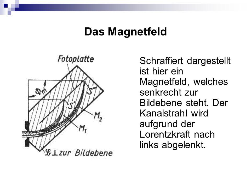 Das Magnetfeld Schraffiert dargestellt ist hier ein Magnetfeld, welches senkrecht zur Bildebene steht. Der Kanalstrahl wird aufgrund der Lorentzkraft