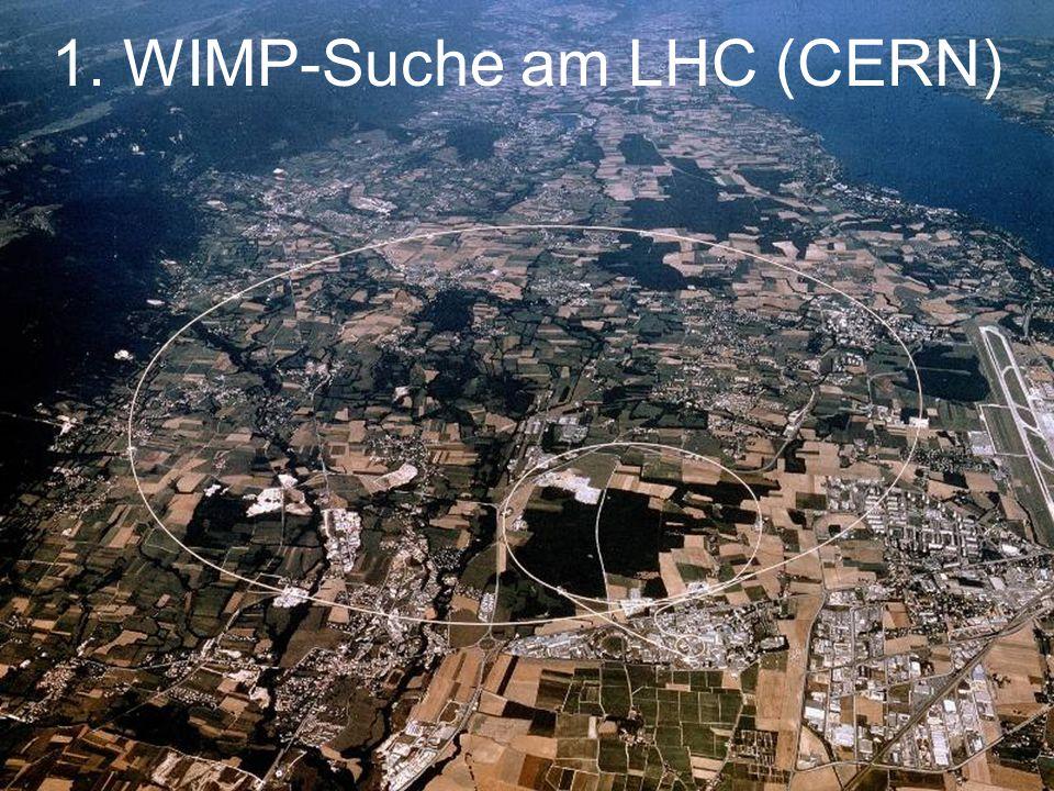 LHC ab 2015: 27 km Umfang Kollisionen von 6,5…7 TeV Protonen  t  25 ns zwischen Paket-Kollisionen 40 pp-Wechselwirkungen pro Paket-Kollision Der LHC Beschleunigerkomplex