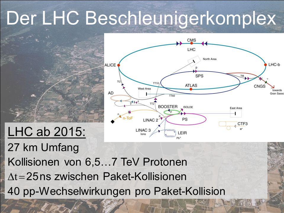 ATLAS-Detektor: Higgs, Dunkle Materie, Extra Dimensionen, … Der LHC Beschleunigerkomplex