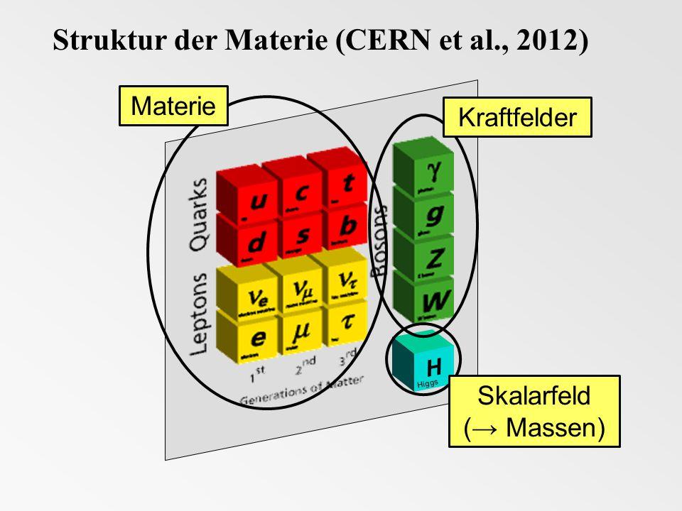 CERN 4.Juli 2012 CERN 4. Juli 2012 Standardmodell der Teilchenphysik komplett.