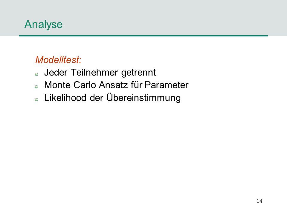 14 Analyse Modelltest: Jeder Teilnehmer getrennt Monte Carlo Ansatz für Parameter Likelihood der Übereinstimmung