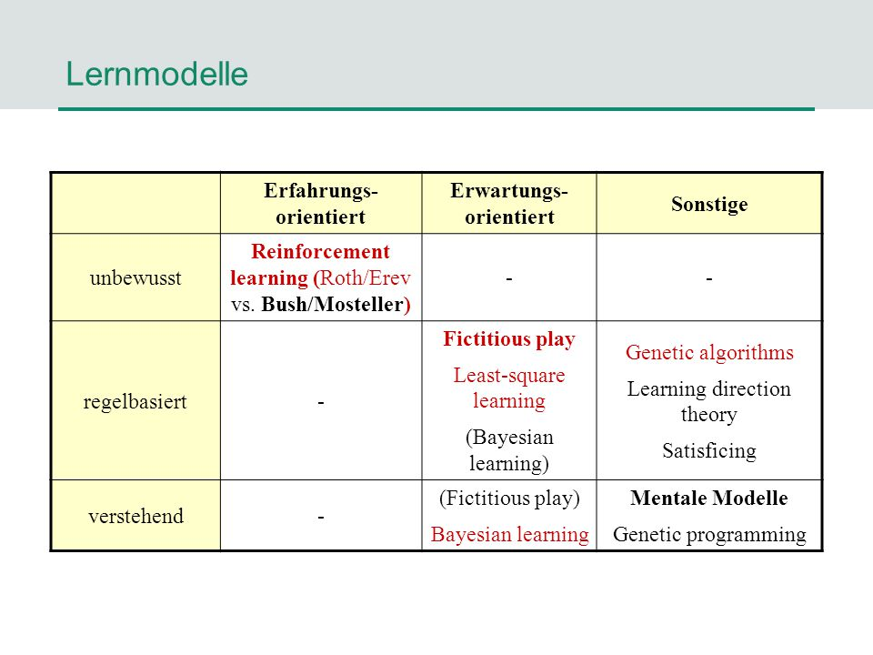 Lernmodelle Erfahrungs- orientiert Erwartungs- orientiert Sonstige unbewusst Reinforcement learning (Roth/Erev vs. Bush/Mosteller) -- regelbasiert- Fi