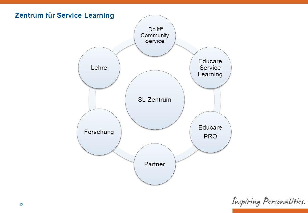 "SL-Zentrum ""Do it!"" Community Service Educare Service Learning Educare PRO Partner Forschung Lehre 13 Zentrum für Service Learning"