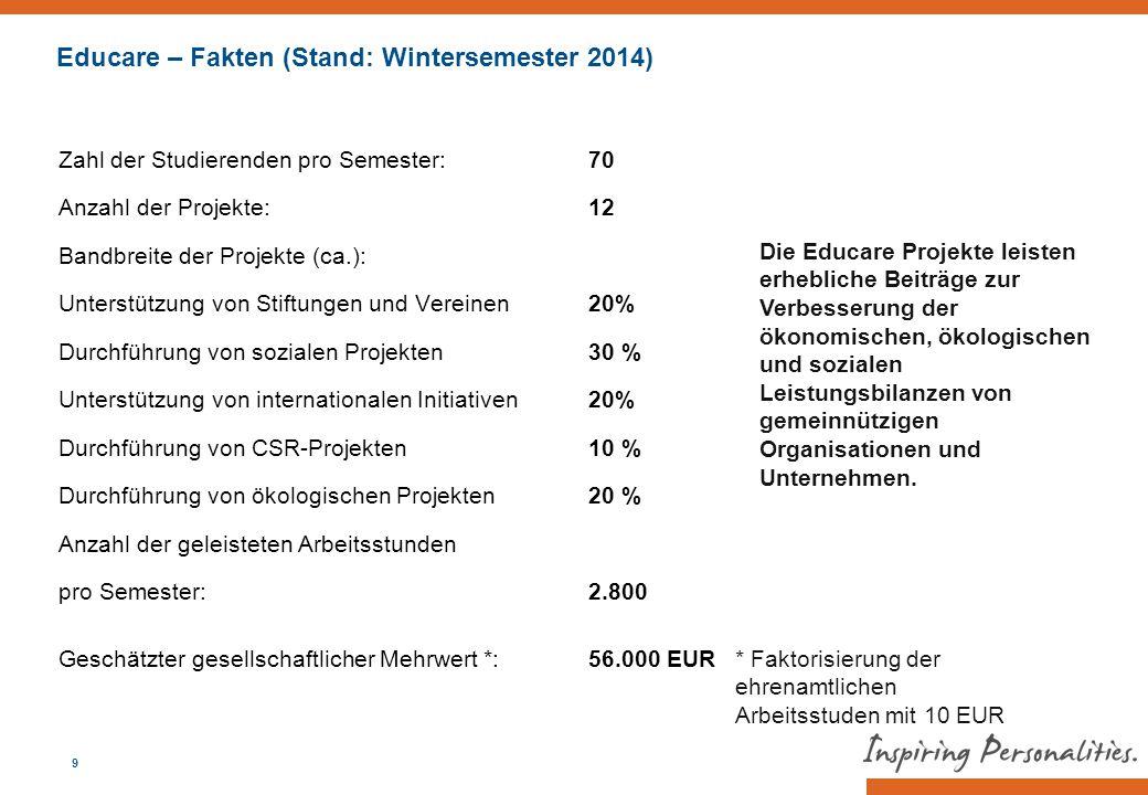 9 Zahl der Studierenden pro Semester: 70 Anzahl der Projekte: 12 Bandbreite der Projekte (ca.): Unterstützung von Stiftungen und Vereinen 20% Durchfüh