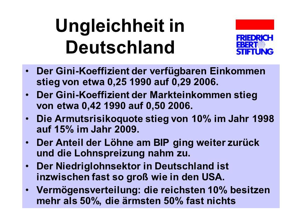 Ungleichheit in Deutschland Der Gini-Koeffizient der verfügbaren Einkommen stieg von etwa 0,25 1990 auf 0,29 2006. Der Gini-Koeffizient der Markteinko