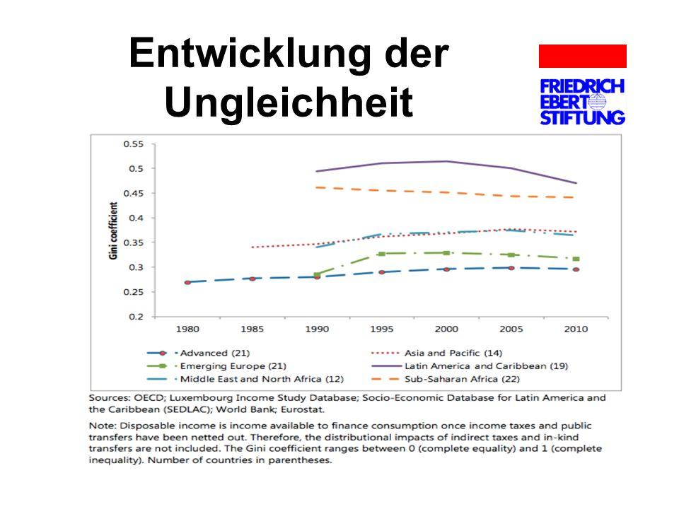 Entwicklung der Ungleichheit