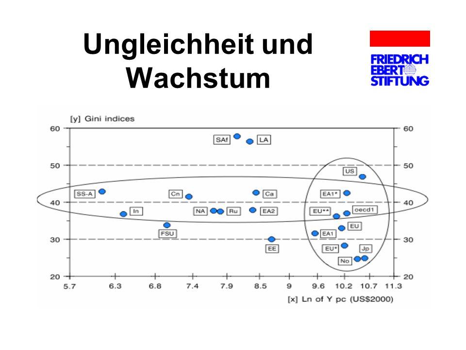 Ursachen der Ungleichheit: Märkte Die technologische Entwicklung: Maschinen statt einfacher Arbeit.