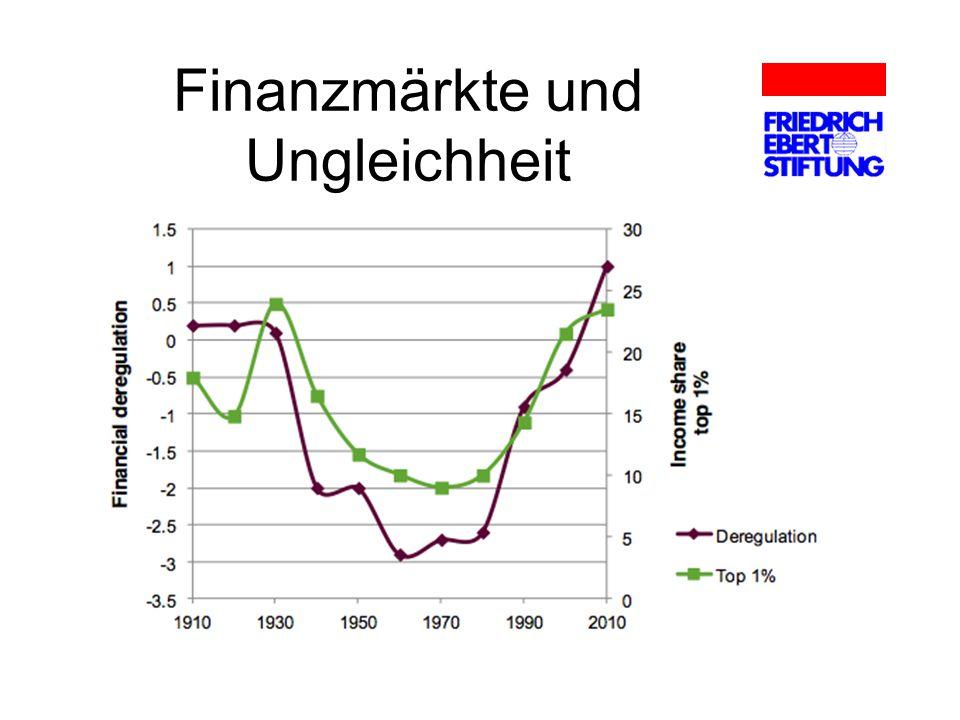 Finanzmärkte und Ungleichheit
