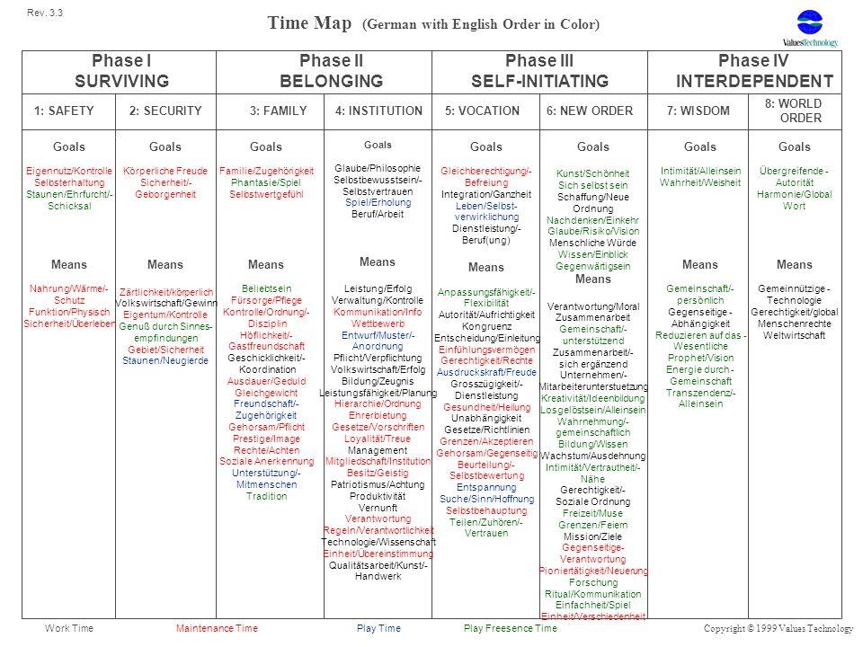 Career Map (German with English Order in Color) Phase I SURVIVING Phase II BELONGING Phase III SELF-INITIATING Phase IV INTERDEPENDENT 1: SAFETY2: SECURITY3: FAMILY4: INSTITUTION5: VOCATION6: NEW ORDER7: WISDOM 8: WORLD ORDER Goals Eigennutz/Kontrolle Selbsterhaltung Staunen/Ehrfurcht/- Schicksal Means Nahrung/Wärme/- Schutz Funktion/Physisch Sicherheit/Überleben Goals Körperliche Freude Sicherheit/- Geborgenheit Means Zärtlichkeit/körperlich Volkswirtschaft/Gewinn Eigentum/Kontrolle Genuß durch Sinnes- empfindungen Gebiet/Sicherheit Staunen/Neugierde Goals Familie/Zugehörigkeit Phantasie/Spiel Selbstwertgefühl Means Beliebtsein Fürsorge/Pflege Kontrolle/Ordnung/- Disziplin Höflichkeit/- Gastfreundschaft Geschicklichkeit/- Koordination Ausdauer/Geduld Gleichgewicht Freundschaft/- Zugehörigkeit Gehorsam/Pflicht Prestige/Image Rechte/Achten Soziale Anerkennung Unterstützung/- Mitmenschen Tradition Goals Glaube/Philosophie Selbstbewusstsein/- Selbstvertrauen Spiel/Erholung Beruf/Arbeit Means Leistung/Erfolg Verwaltung/Kontrolle Kommunikation/Info Wettbewerb Entwurf/Muster/- Anordnung Pflicht/Verpflichtung Volkswirtschaft/Erfolg Bildung/Zeugnis Leistungsfähigkeit/Planung Hierarchie/Ordnung Ehrerbietung Gesetze/Vorschriften Loyalität/Treue Management Mitgliedschaft/Institution Besitz/Geistig Patriotismus/Achtung Produktivität Vernunft Verantwortung Regeln/Verantwortlichkeit Technologie/Wissenschaft Einheit/Übereinstimmung Qualitätsarbeit/Kunst/- Handwerk Goals Gleichberechtigung/- Befreiung Integration/Ganzheit Leben/Selbst- verwirklichung Dienstleistung/- Beruf(ung) Means Anpassungsfähigkeit/- Flexibilität Autorität/Aufrichtigkeit Kongruenz Entscheidung/Einleitung Einfühlungsvermögen Gerechtigkeit/Rechte Ausdruckskraft/Freude Grosszügigkeit/- Dienstleistung Gesundheit/Heilung Unabhängigkeit Gesetze/Richtlinien Grenzen/Akzeptieren Gehorsam/Gegenseitig Beurteilung/- Selbstbewertung Entspannung Suche/Sinn/Hoffnung Selbstbehauptung Teilen/Zuhören/- Vertrauen Goals Kunst/Sch