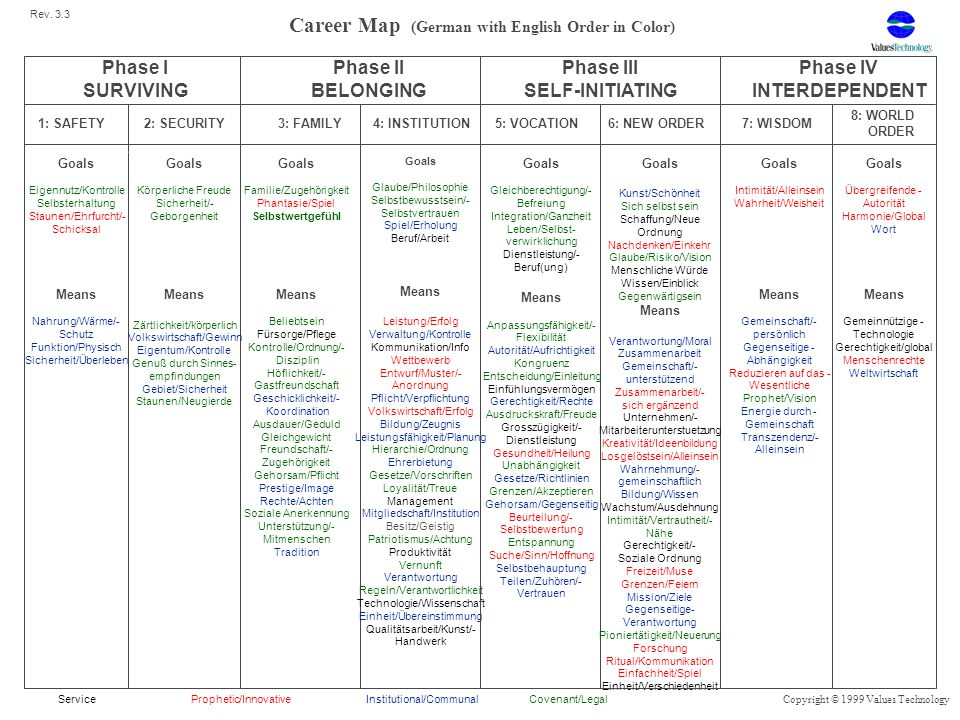 Career Map (German with English Order in Color) Phase I SURVIVING Phase II BELONGING Phase III SELF-INITIATING Phase IV INTERDEPENDENT 1: SAFETY2: SEC