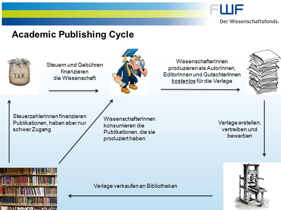 3 Steuern und Gebühren finanzieren die Wissenschaft WissenschafterInnen produzieren als AutorInnen, EditorInnen und GutachterInnen kostenlos für die Verlage Verlage erstellen, vertreiben und bewerben SteuerzahlerInnen finanzieren Publikationen, haben aber nur schwer Zugang Verlage verkaufen an Bibliotheken WissenschafterInnen konsumieren die Publikationen, die sie produziert haben Academic Publishing Cycle