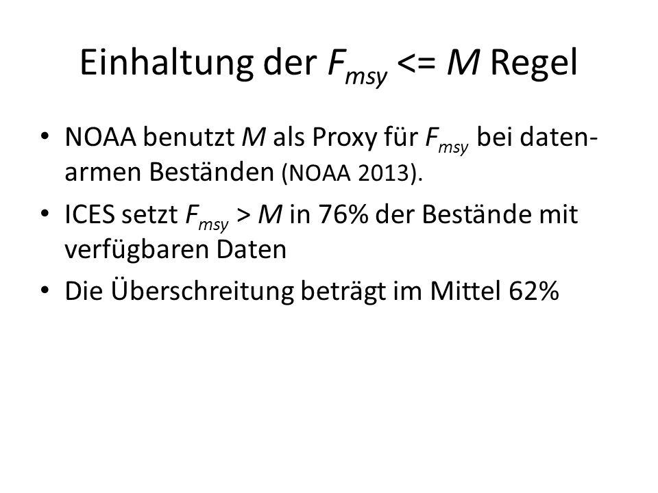 Einhaltung der F msy <= M Regel NOAA benutzt M als Proxy für F msy bei daten- armen Beständen (NOAA 2013). ICES setzt F msy > M in 76% der Bestände mi