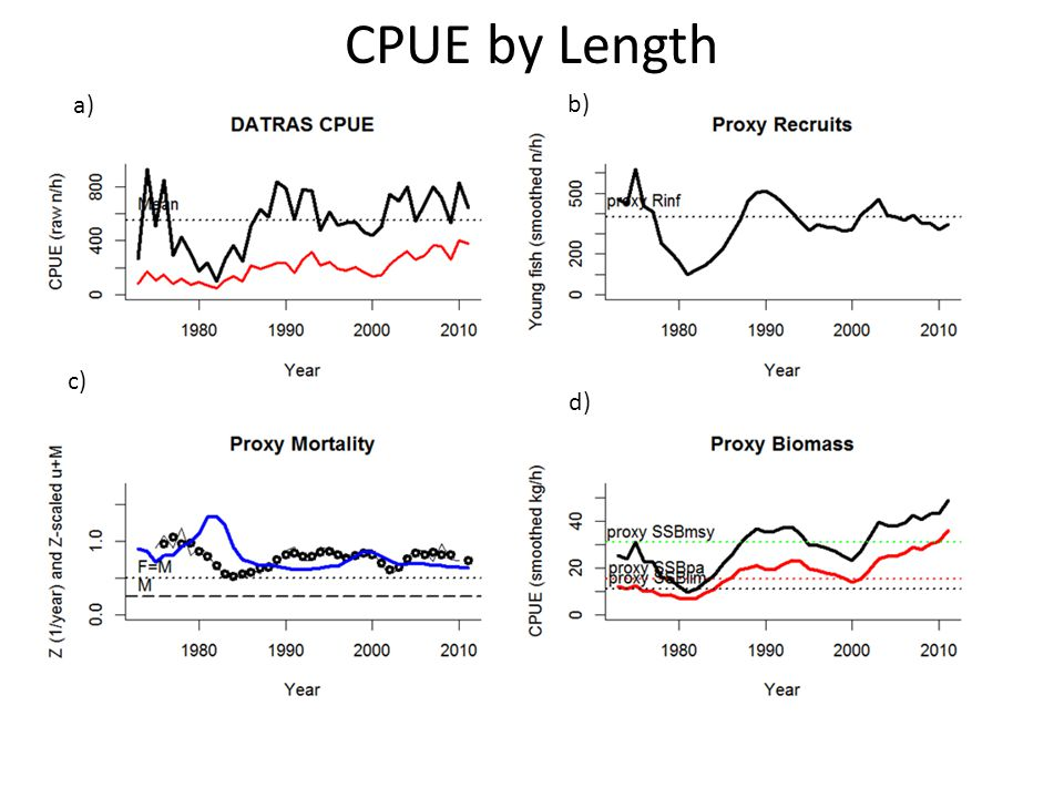 CPUE by Length a) b) c) d)