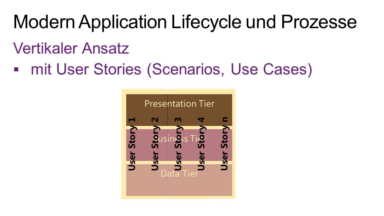 Vertikaler Ansatz  mit User Stories (Scenarios, Use Cases) User Story n User Story 4User Story 3User Story 2User Story 1