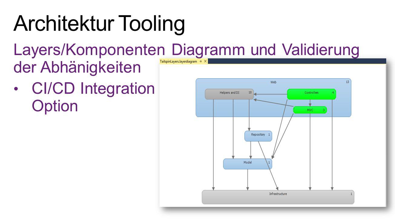 Layers/Komponenten Diagramm und Validierung der Abhänigkeiten CI/CD Integration Option