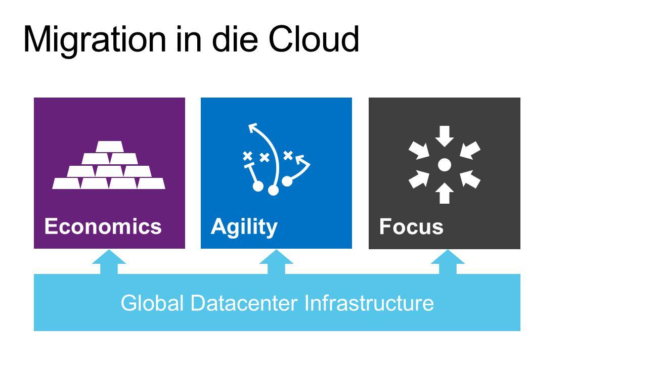 Global Datacenter Infrastructure