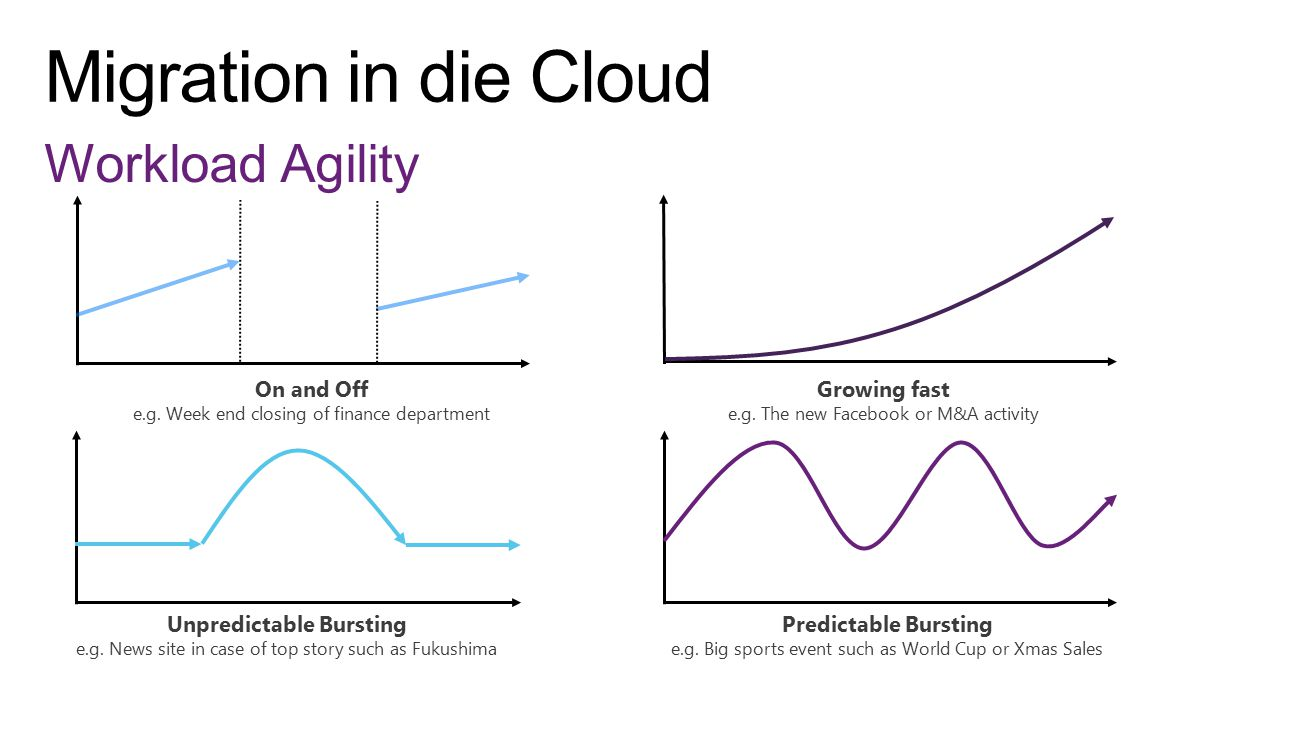 Workload Agility On and Off e.g.