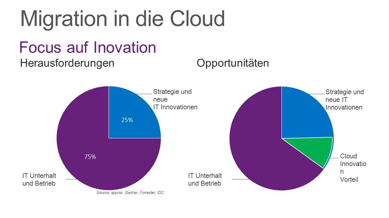 Migration in die Cloud HerausforderungenOpportunitäten IT Unterhalt und Betrieb Strategie und neue IT Innovationen IT Unterhalt und Betrieb Strategie
