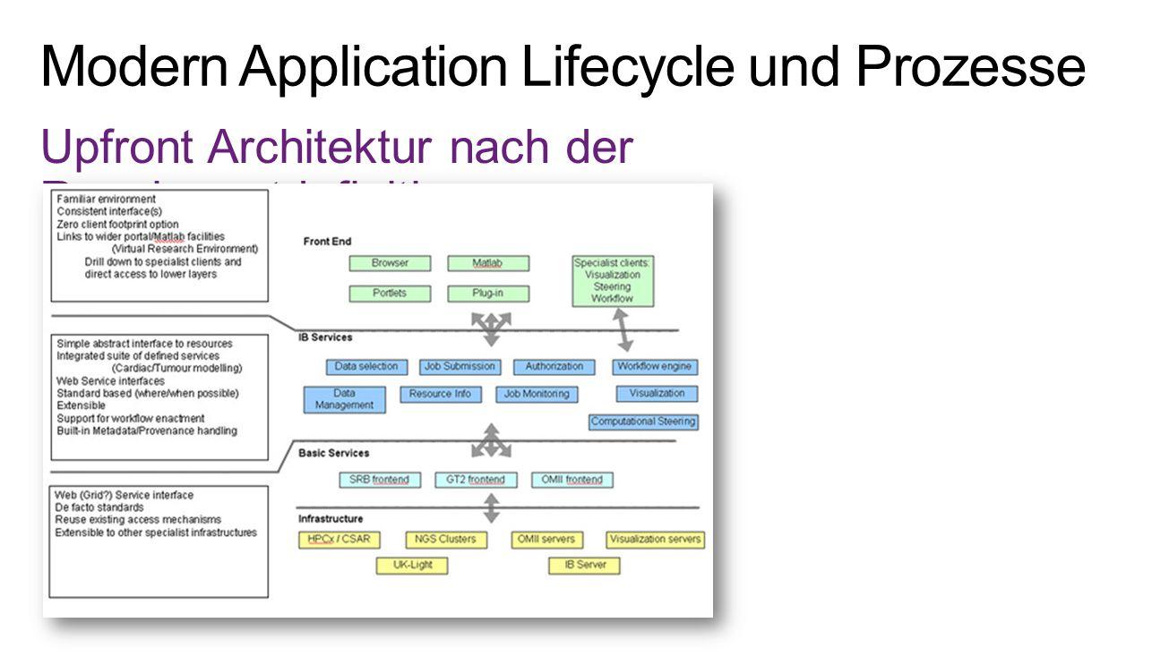 Modelling und die Verbindung bidirectional zu PBI's