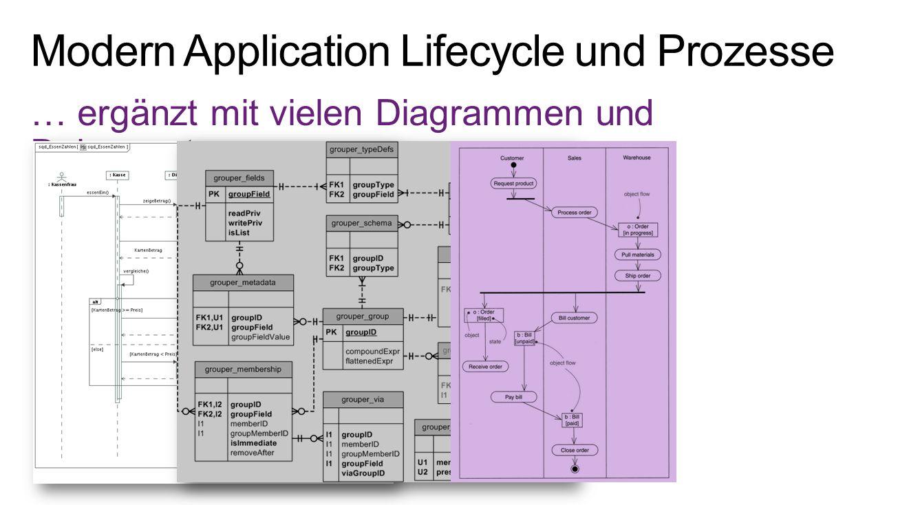 … ergänzt mit vielen Diagrammen und Dokumenten