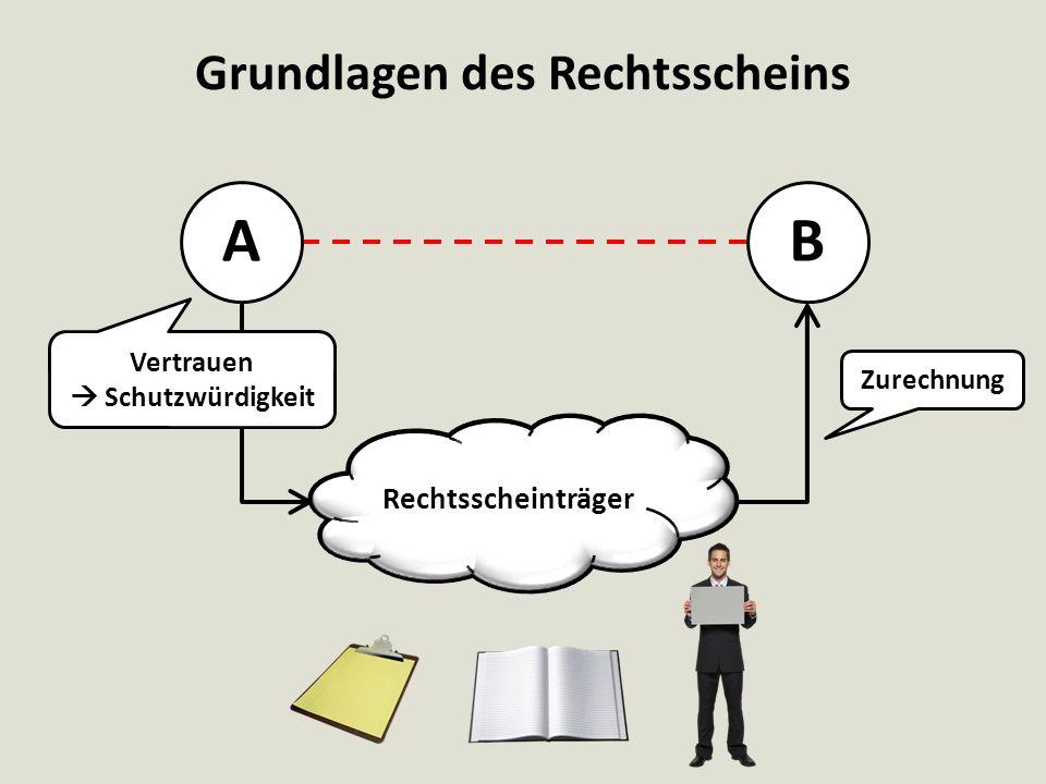 Grundlagen des Rechtsscheins AB Rechtsscheinträger Zurechnung Vertrauen  Schutzwürdigkeit