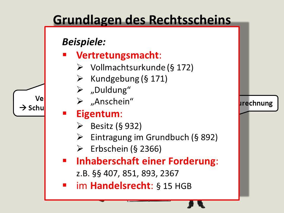 Grundlagen des Rechtsscheins AB Rechtsscheinträger Zurechnung Vertrauen  Schutzwürdigkeit Beispiele:  Vertretungsmacht:  Vollmachtsurkunde (§ 172)